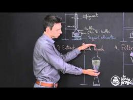 Techniques de séparation et de purification en chimie - Physique-Chimie - Terminale - Les Bons Profs